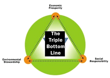 The Triple Bottom Line - Economic Responsibility, Social Responsibility, and Environmental Stewardship